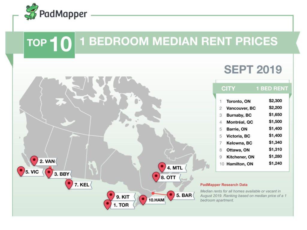 9月維多利亞租金漲幅是溫哥華2倍!加拿大主要城市全線上漲